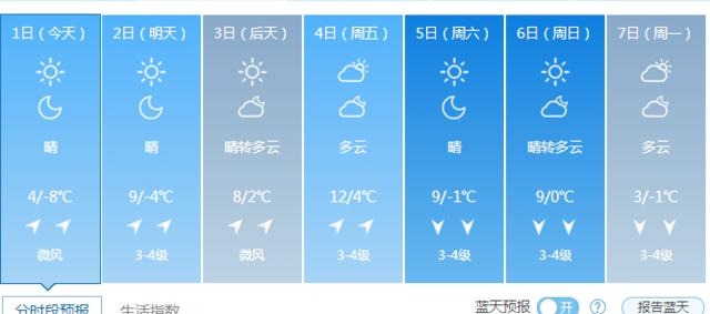 沈阳天气预报-辽宁多地迎南风回暖 气温小幅上扬2 4