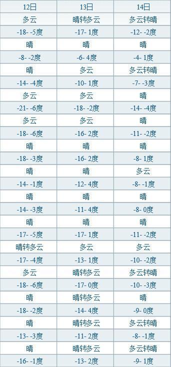 辽宁隆冬结束 今起气温跳跃回升