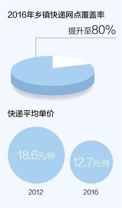 中国快递业务市场规模世界第一 满意度连续5年上升