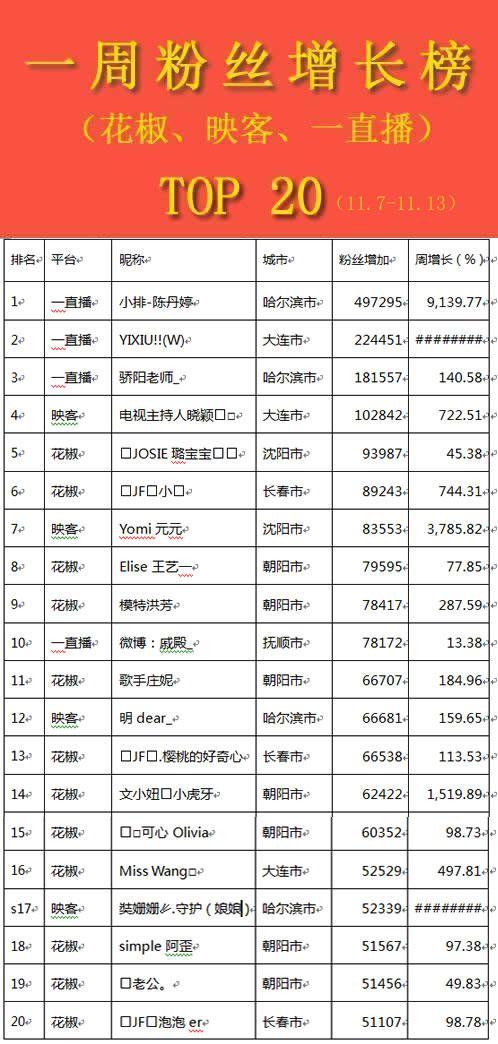 东北主播榜单丨酷似佟丽娅美女主播夺得榜首