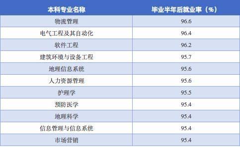 (二)就业率超高的10大高职高专专业