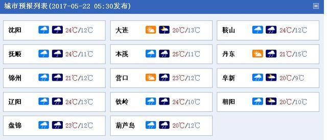 辽宁全省将迎来一次降水 多地气温陡降10℃