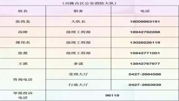 赶快收藏!盘锦市公安消防支队优化营商环境服务公开电话公示