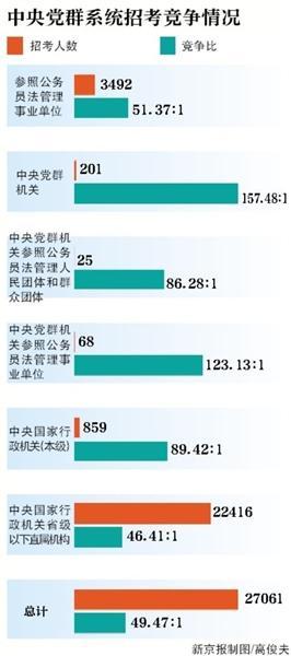 国考报名总人数超133万 资格审核持续至26日