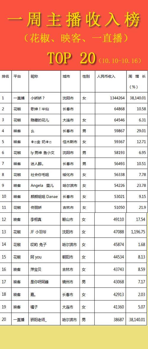 """东北主播榜单丨演员""""娇娇""""吸金百万,名列周榜第一名!"""