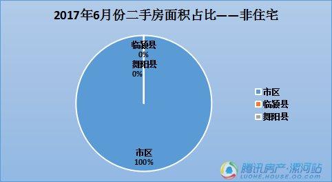 房管局:漯河市2017年6月份新建商品房和二手房数据出炉!