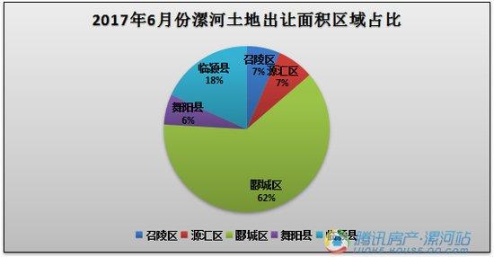 漯河市2017年6月份土地市场出让和成交量数据出炉啦!