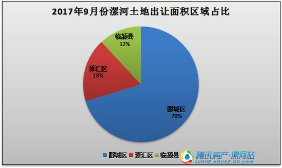 漯河市2017年9月份土地市场出让和成交量数据出炉啦!