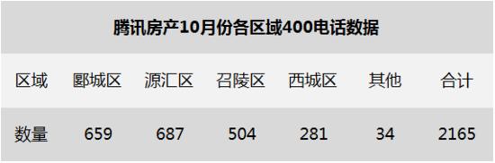 10月金秋特惠季 漯河10月楼市400来电数据出炉
