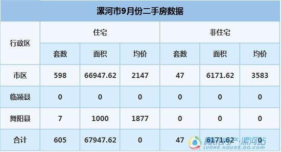 房管局:漯河市2017年9月份新建商品房和二手房数据出炉!