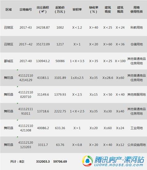 漯河市2017年11月份土地市场出让和成交量数据出炉啦!