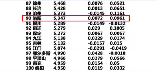 1月房价排行榜出炉  洛阳涨幅9.61%榜上有名