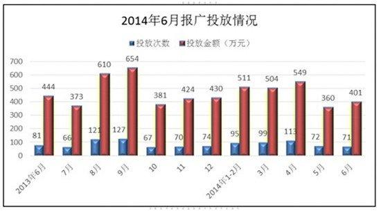 洛阳房地产市场 2014 年上半年市场监测报告