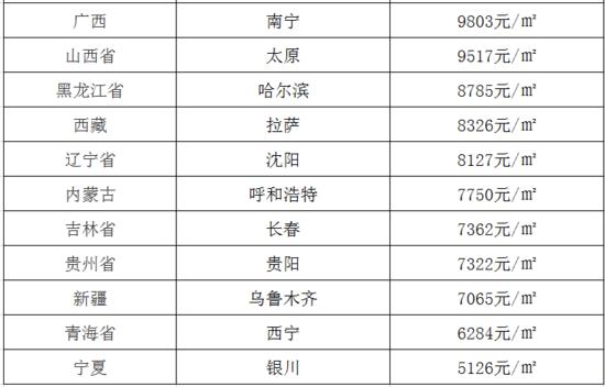 11月省会城市房价新鲜出炉,你猜洛阳房价是多少?