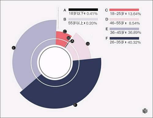 大数据迁徙图:逃离北上广,他们竟然去了这里!