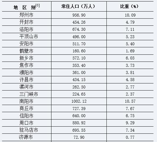 四川省各地级市人口数量