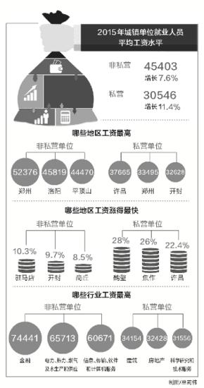 河南晒出2015年工资单洛阳郑州平顶山排名前主题初中三爱班会三节图片