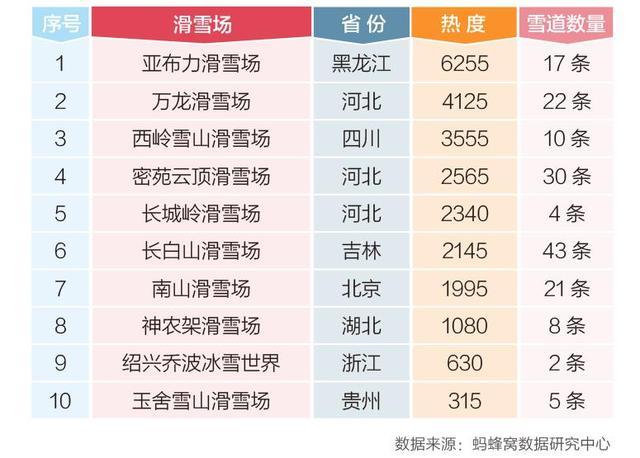 蚂蜂窝2017中国滑雪胜地排行榜,冰雪旅游热增长超100%