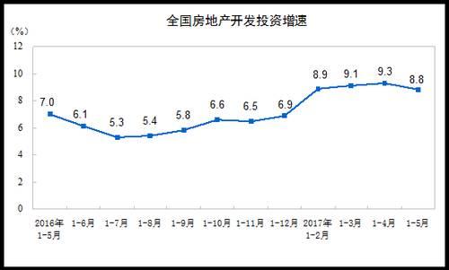 统计局:1-5月全国房地产开发投资同比增8.8% 增速回落