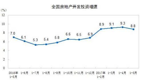 统计局:前五月房地产开发投资37595亿元 增速放缓