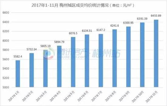 """11月梅城楼市量跌价升!成交均价连续7个月""""破6"""""""