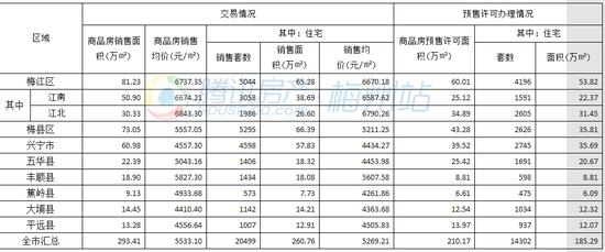 """今年1-7月梅州城区住宅成交6800套 成交均价三破""""六""""字头"""
