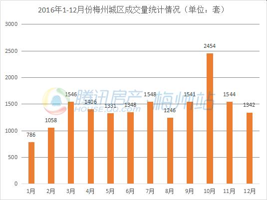 2016梅城全年共成交17150套住宅 附12月销售排行榜