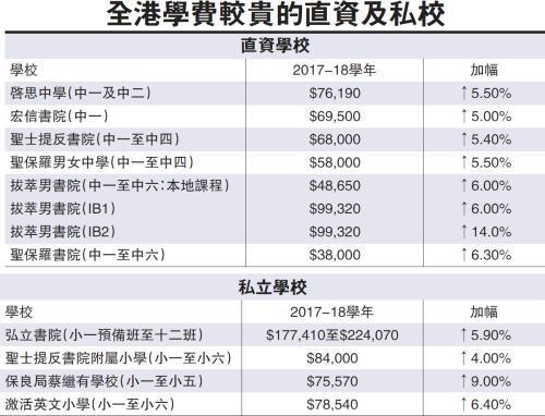 """新学年香港多所学校加学费 """"最贵""""每年达17.7万至22.4万港元"""