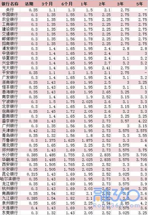 2017年各大银行存款利率一览 这样存钱利息更高