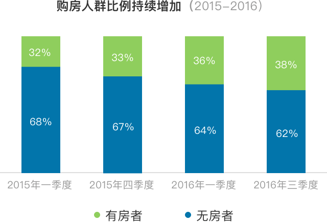 2017新中产阶层 五大理财趋势