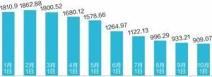 新规5个月分级基金总份额缩42% 招商证券分级缩水45%