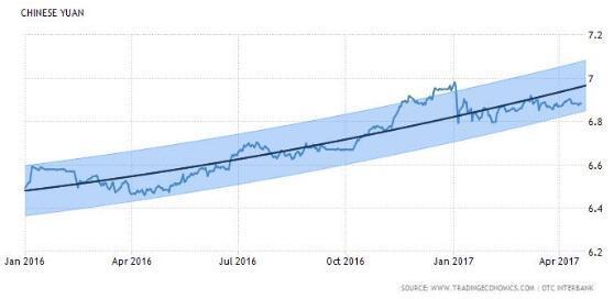 人民币中间价调贬128个基点 为4月来最大降幅
