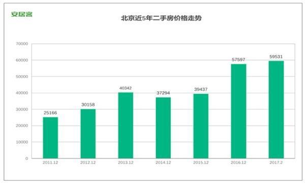 """北京房价没有打败经济学 它走在""""前婴儿潮""""的路线上!"""