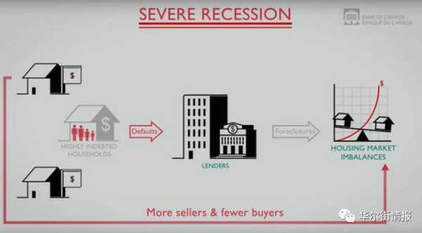加拿大央行五张漫画告诉你:为什么不能让房价暴跌?