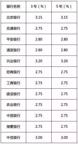 为什么银行存款利息记入gd_10年元3年定期,存什么银行利息最高,能达到多少
