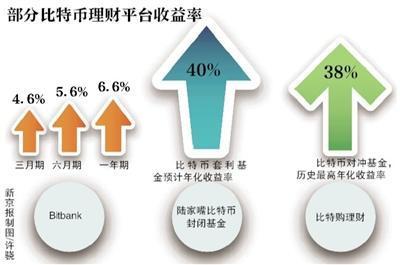 比特币理财业务仍在开展 有平台称年化收益达40%