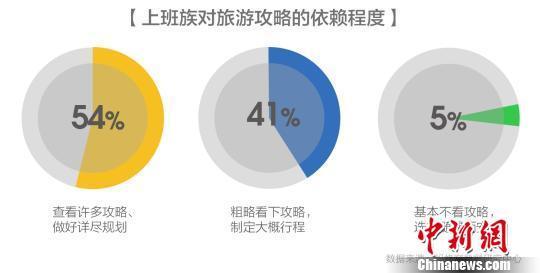 报告:三成白领难休假 超八成人旅行时会工作