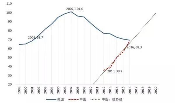 债务越来越多 中国人手里已经没有大量存款了