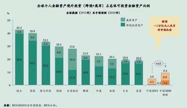 当你还在纠结高房价时,看看中国200万高净值人群都投资了啥?
