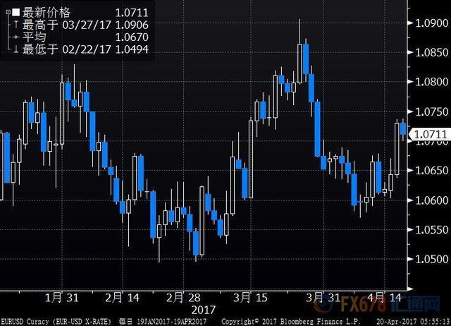 美元走强自3周低点反弹,油价大跌重挫加元