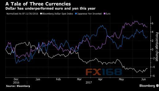 投行集体看衰美元 欧元、日元料更大上涨潜力