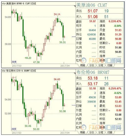 油价扳回部分跌幅,但沙特表示供应过剩仍重压市场