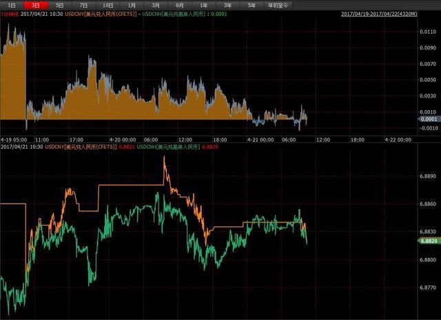 人民币中间价调降31个基点,波动率指标已接近811汇改后最低!