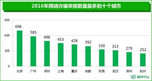 2016年网络诈骗受害者男性超七成 人均损失近万元