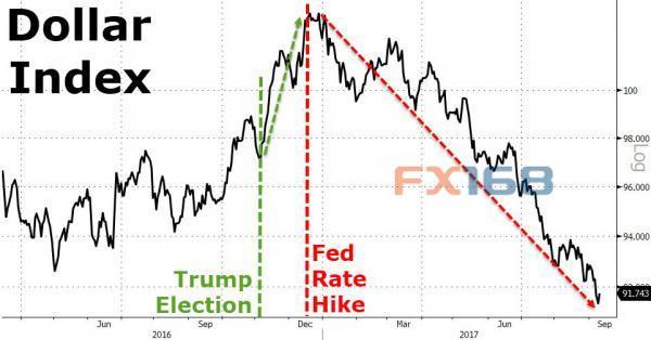 美元表现30年来最差!专家预言金价将再飙升20%
