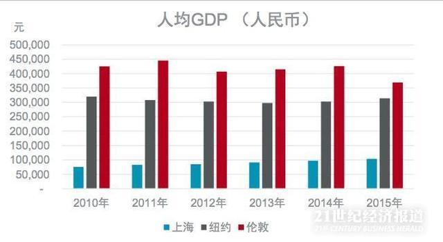真实数据告诉你 上海、纽约、伦敦房价到底哪家强?