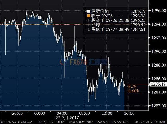 金价跌至一个月低位,承压于强劲经济数据及加息预期