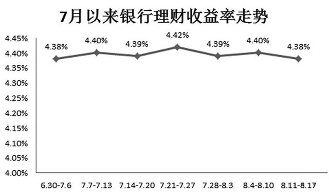 银行理财市场走势平稳 下半年收益率或维持较高水平