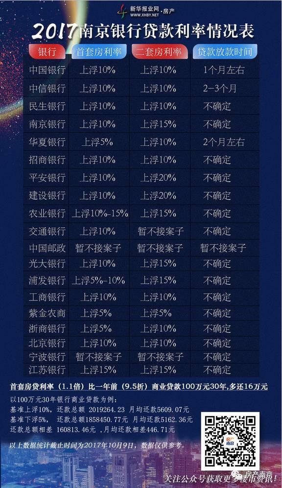 房贷调查:南京已有三家银行不接案子 100万元30年商贷多掏16万