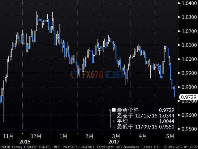 美元本周大跌逾2%一年最糟 特朗普政治风暴推波助澜